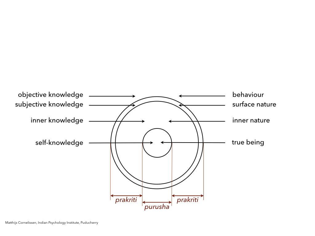 The self and the structure of the personality as described by